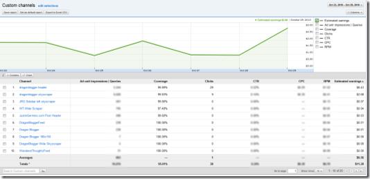 AdSense Analytics