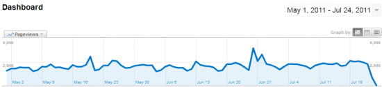 DragonBlogger Traffic Stats - Pageviews - May-2011-July-2011
