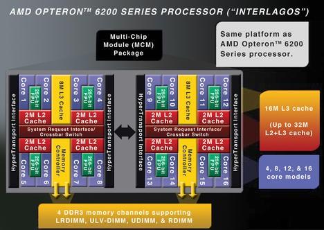 16 core CPU AMD