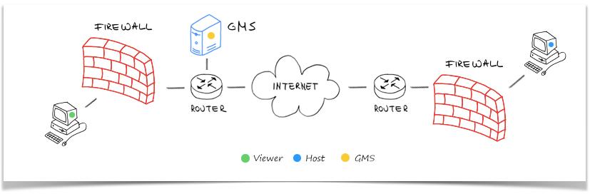 self-hosted-server