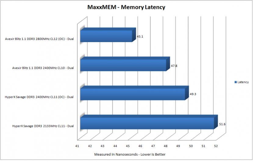 mem latency