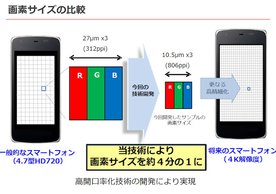 Sharp-IGZO-4K-smartphone-display