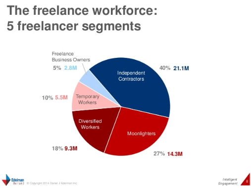 Freelancing SlideShare Slide 8