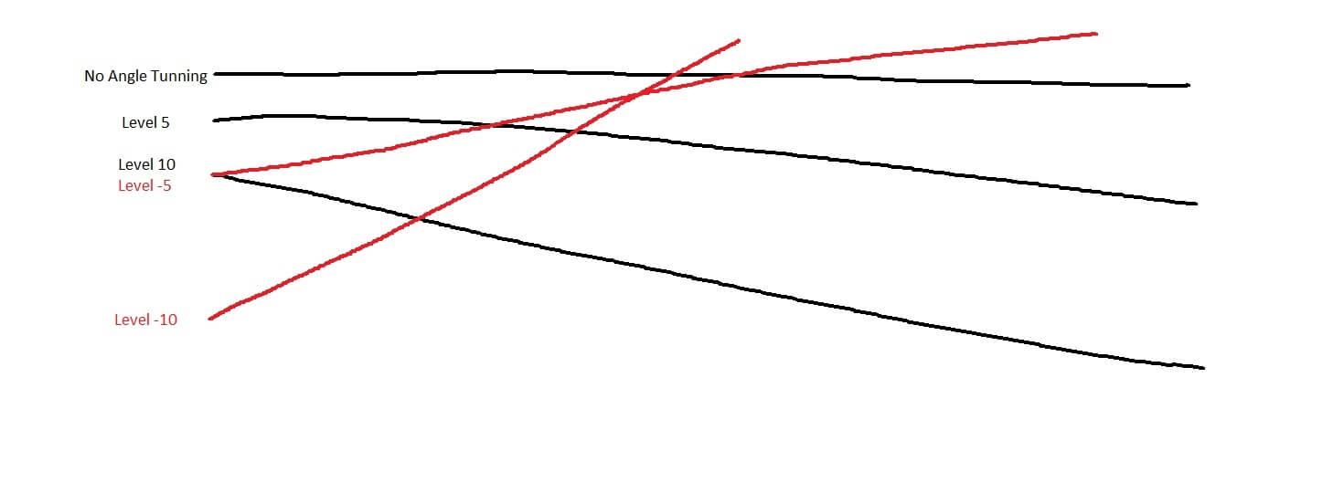 mionix castor angle tunning