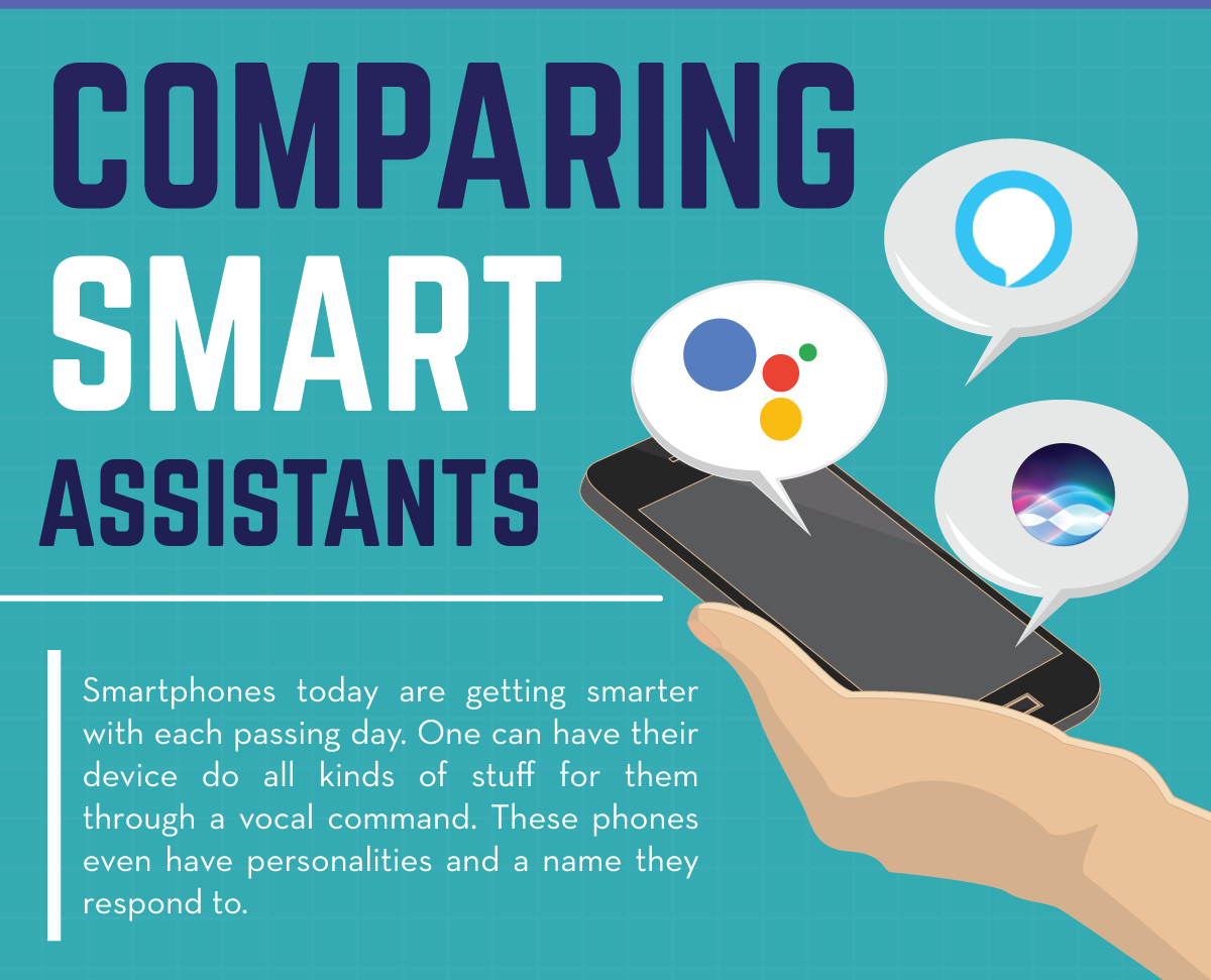 C:UsersHimmiDesktopAll stuffsTechiesPadComparing Smart Assistants - Infographics Header.png